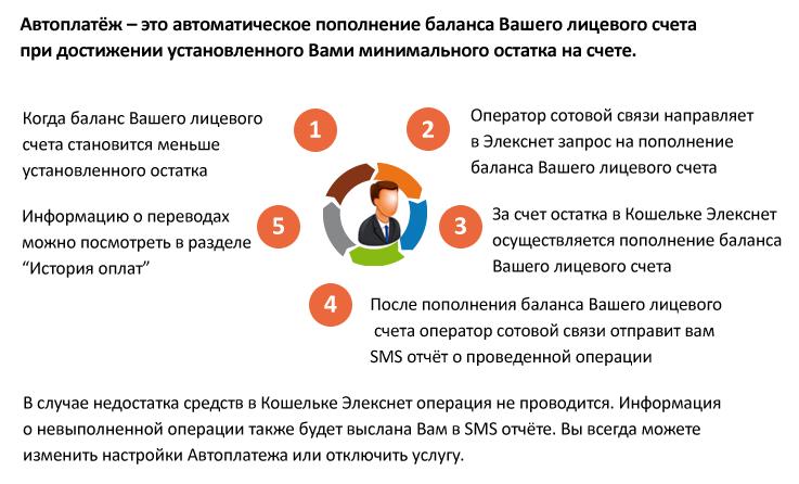 Автоплатеж МТС Элекснет
